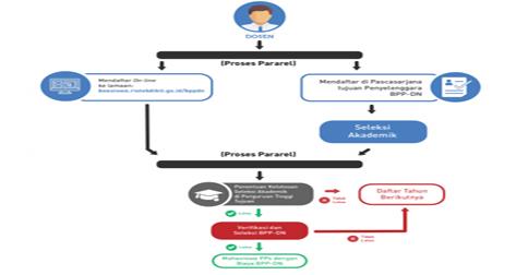 alur-pendaftaran-BPPDN.jpg