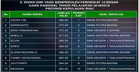 Jacky Lim Dari Smk Putra Batam Ranking Ii Nilai Un Smk Tertinggi Nasional